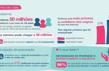 PESQUISA SÓ REFORÇA: BRASILEIROS EXIGEM INVESTIMENTOS EM SEGURANÇA PÚBLICA