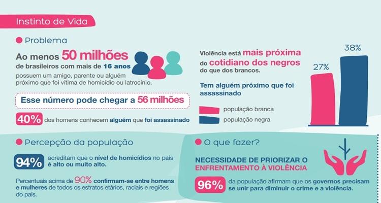 pesquisa-so-reforca-brasileiros-exigem-investimentos-em-seguranca-publica