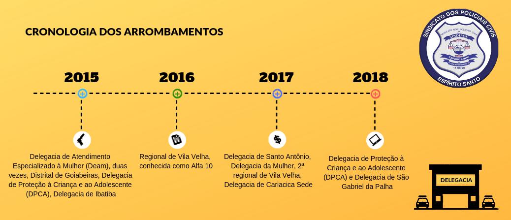 Segundo levantamento do Sindipol/ES, nos últimos quatro anos 13 delegacias foram arrombadas no ES