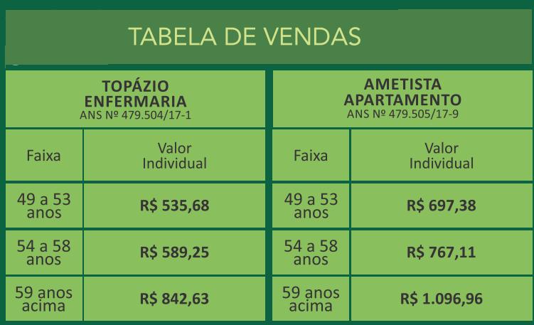 tabela normal